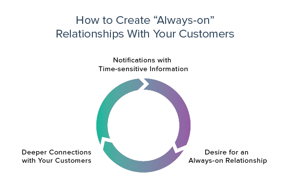 Always-on Customer Relationships