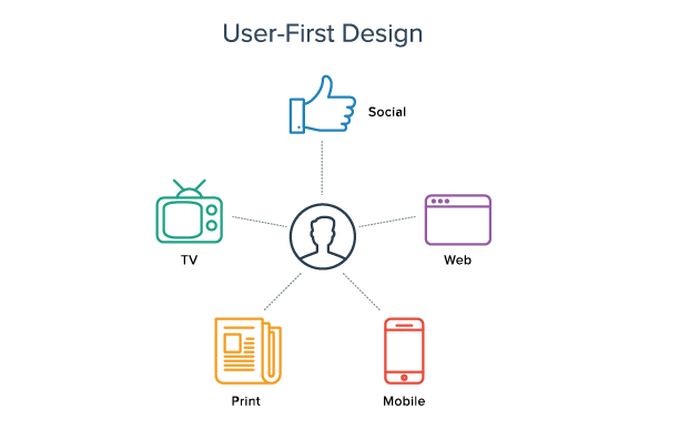 User-first Design