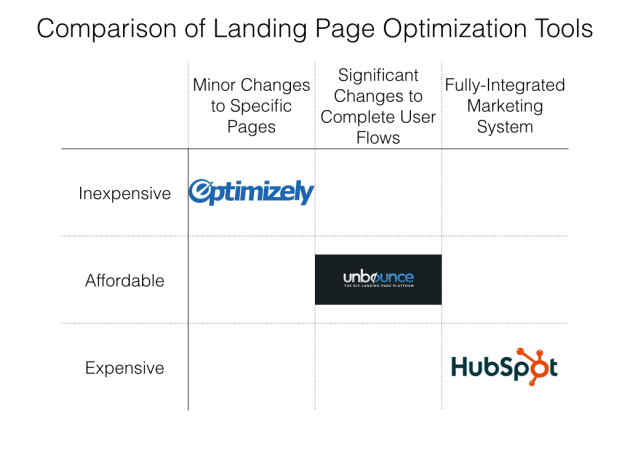 Comparison of Landing Page Optimization Tools