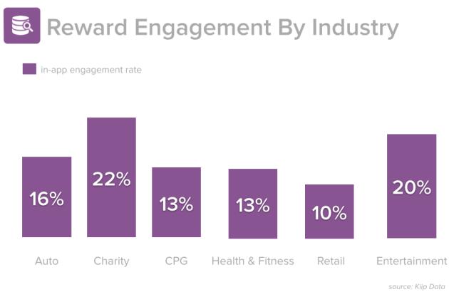 moments-bridge-industry-stats