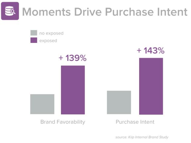 moments-bridge-purchase-intent