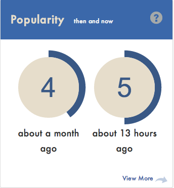 Mobile-Dev-HQ-Popularity